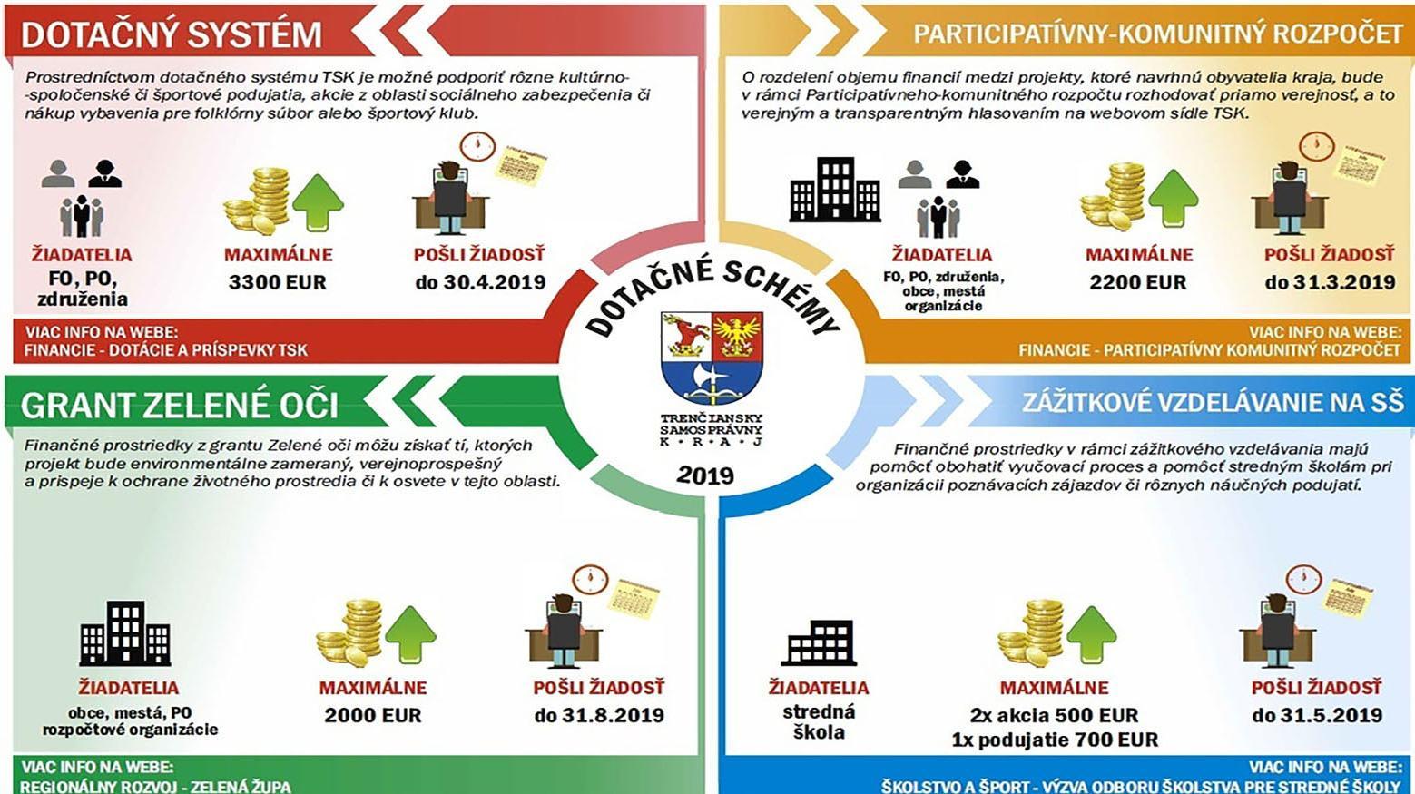 Dotácie pre občianske združenia